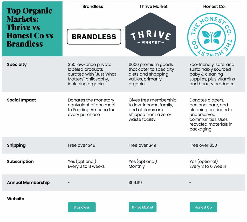Thrive vs honest vs brandless: top online organic markets compared