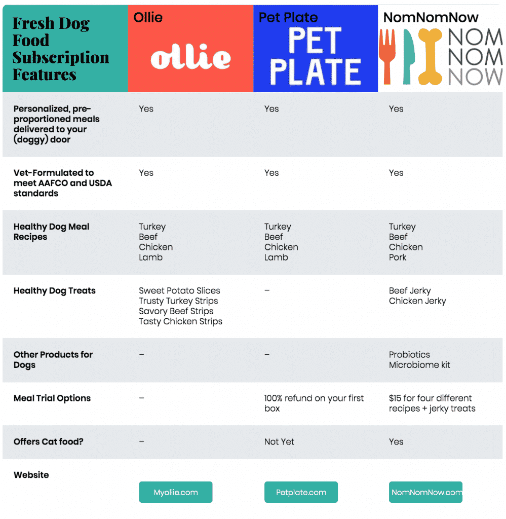 Ollie vs NomNomNow vs Pet Plate: Fresh Dog Food Subscription Feature Comparison