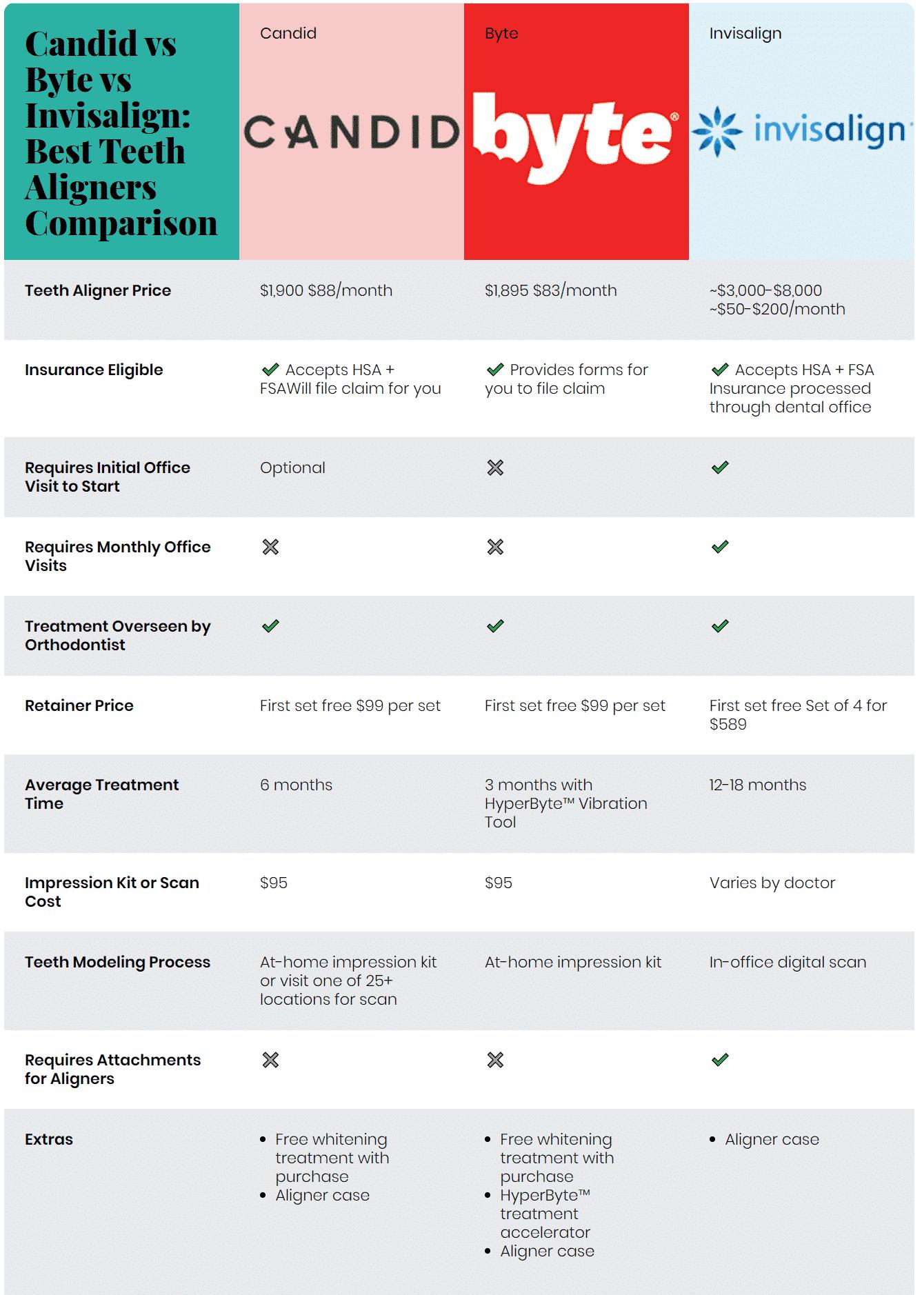 SmileDirectClub vs glowup. vs HiSmile: LED Teeth Whitening Treatment Comparison