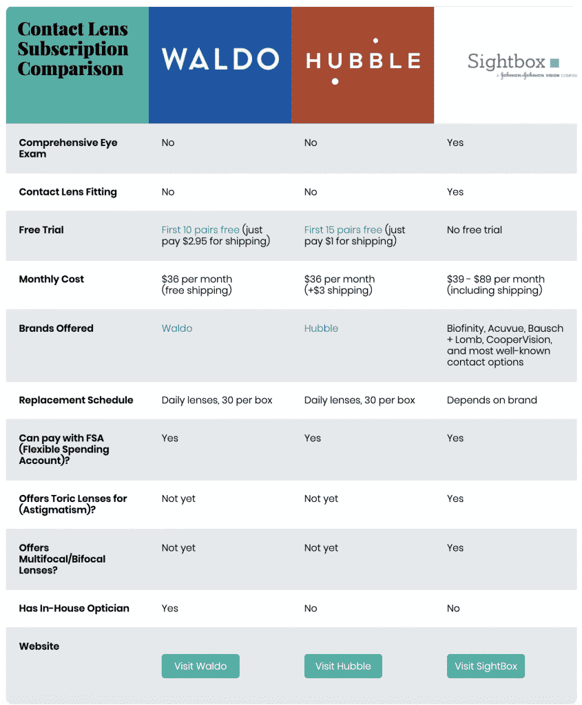 Waldo vs Hubble vs Sightbox: Contact Lens Subscription Comparison