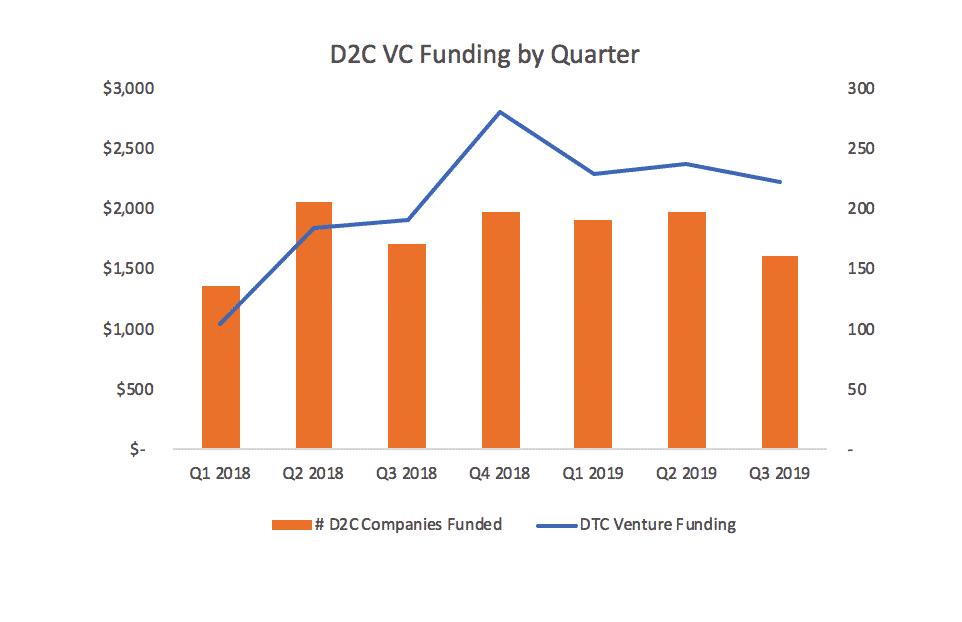 Quarterly D2C VC Funding