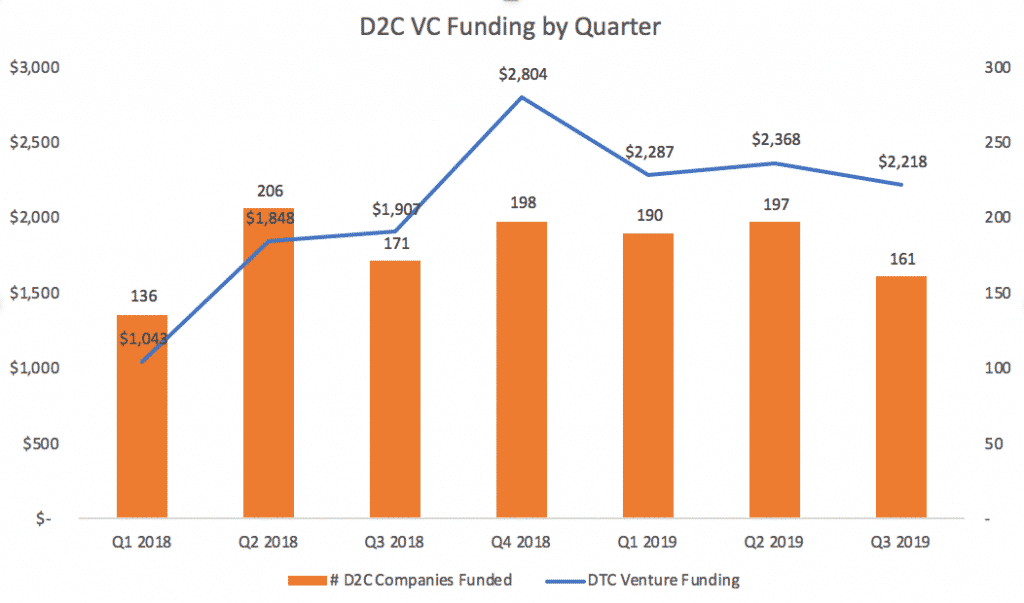 D2C funding