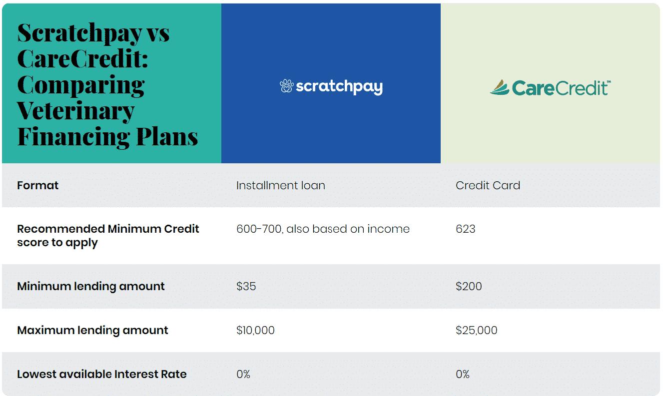 Scratchpay vs CareCredit: Best Pet Payment Plan Comparison