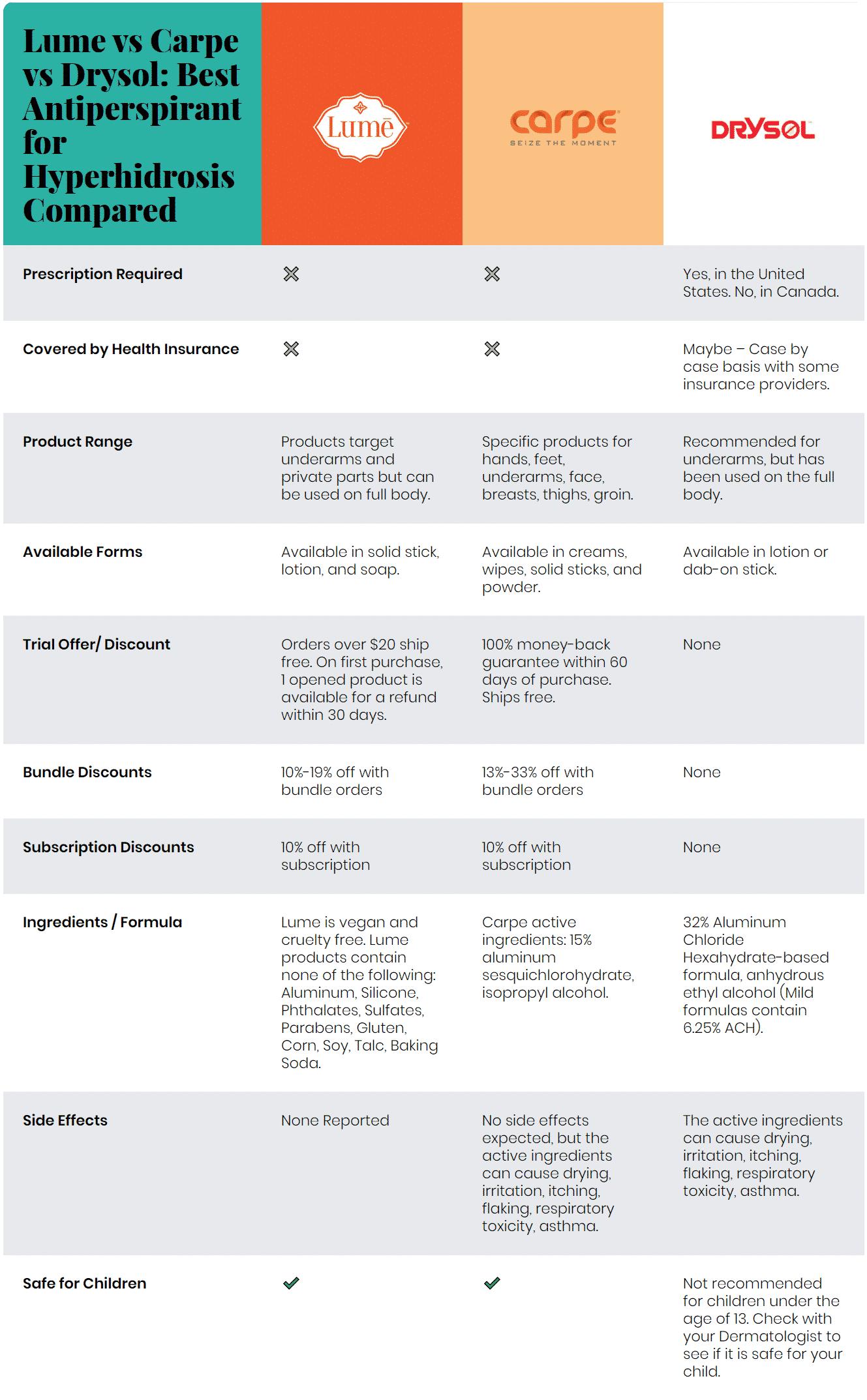 Lume vs Carpe vs Drysol: Antiperspirants For Hyperhidrosis Comparison