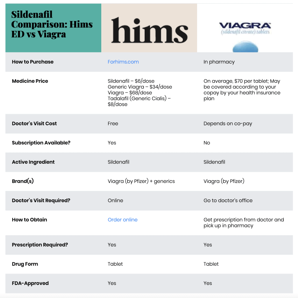 Hims vs Viagra: which is better for ED?
