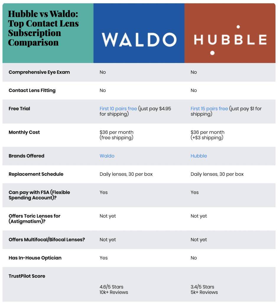Waldo vs Hubble: Contact Lens Subscription Comparison