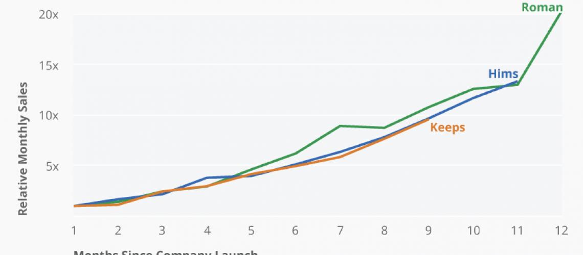 Hims vs Roman vs Keeps Growth Chart
