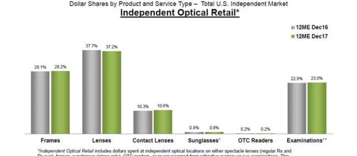 Online eye care market